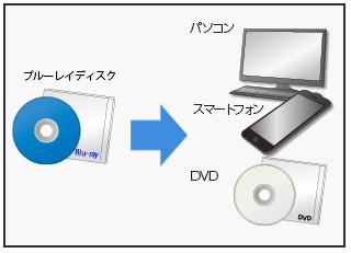 変換 Bd dvd